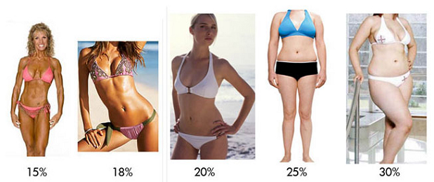See the girl who is 18% bodyfat- she weighs the same on the scales as the  girl who is 25% bodyfat.