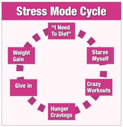stress-mode-cycle-400